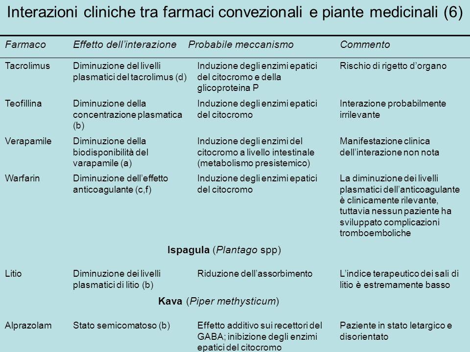 Interazioni cliniche tra farmaci convezionali e piante medicinali (6) FarmacoEffetto dellinterazioneProbabile meccanismoCommento TacrolimusDiminuzione