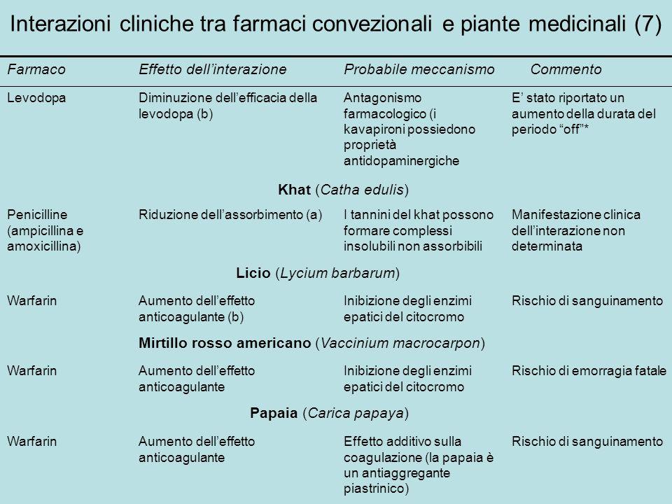 Interazioni cliniche tra farmaci convezionali e piante medicinali (7) FarmacoEffetto dellinterazioneProbabile meccanismoCommento LevodopaDiminuzione d
