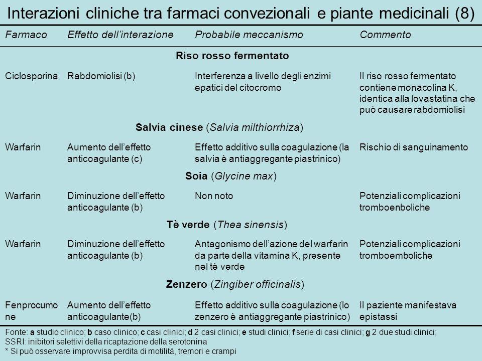 Interazioni cliniche tra farmaci convezionali e piante medicinali (8) FarmacoEffetto dellinterazioneProbabile meccanismoCommento Riso rosso fermentato