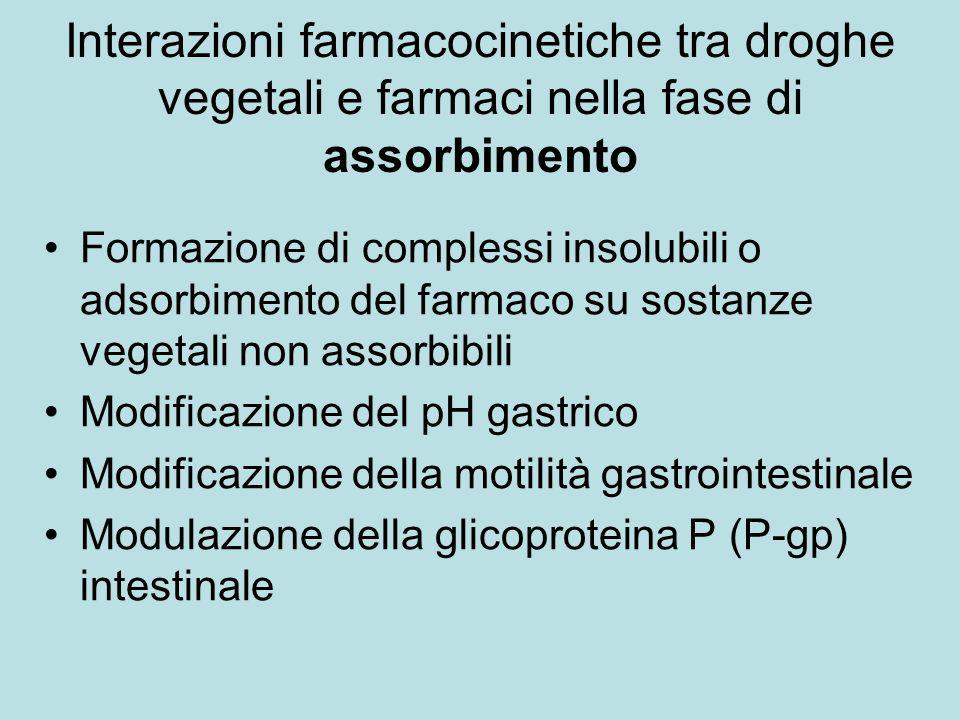 Interazioni farmacocinetiche tra droghe vegetali e farmaci nella fase di assorbimento Formazione di complessi insolubili o adsorbimento del farmaco su