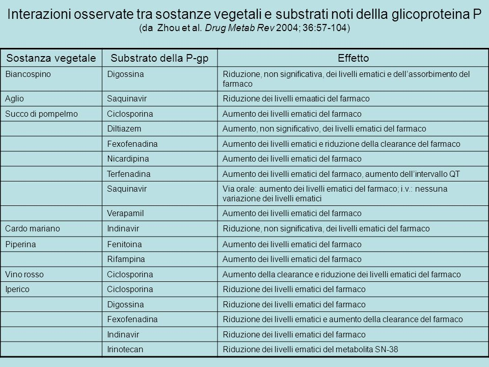 Interazioni osservate tra sostanze vegetali e substrati noti dellla glicoproteina P (da Zhou et al. Drug Metab Rev 2004; 36:57-104) Sostanza vegetaleS