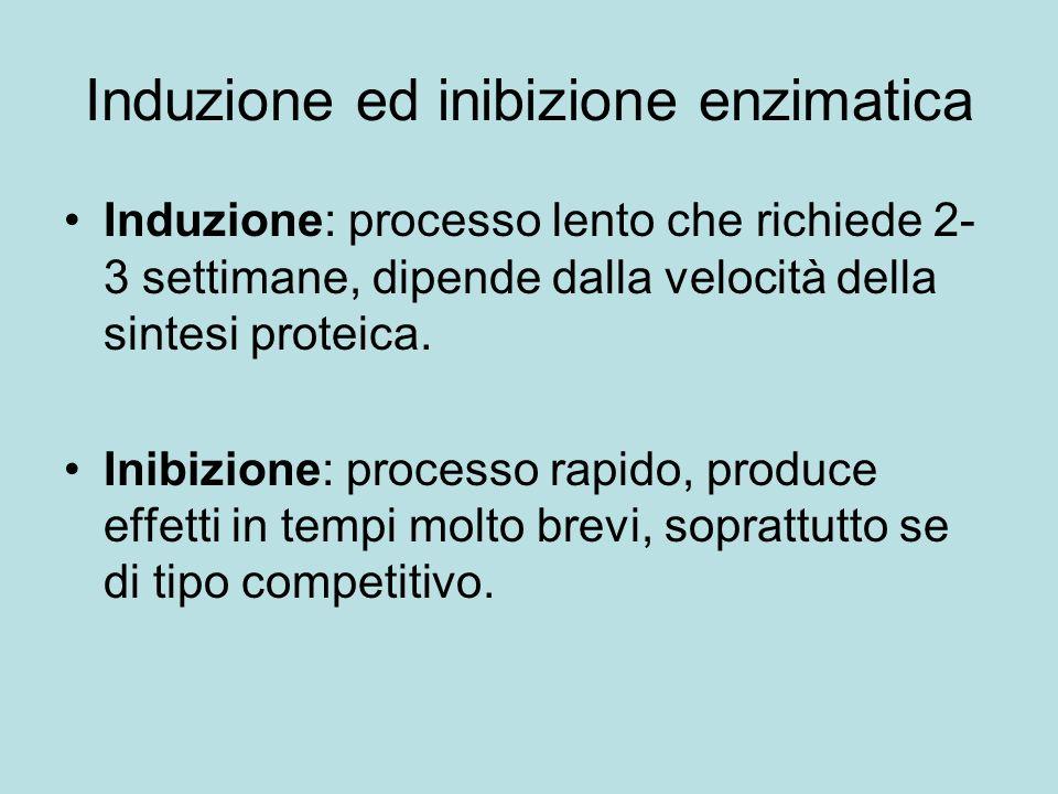 Induzione ed inibizione enzimatica Induzione: processo lento che richiede 2- 3 settimane, dipende dalla velocità della sintesi proteica. Inibizione: p
