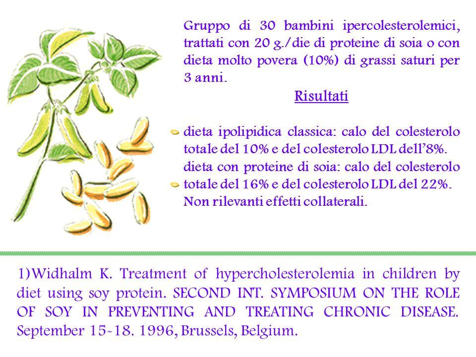 Gruppo di 30 bambini ipercolesterolemici, trattati con 20 g./die di proteine di soia o con dieta molto povera (10%) di grassi saturi per 3 anni. Risul