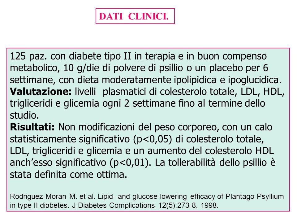 DATI CLINICI. 125 paz. con diabete tipo II in terapia e in buon compenso metabolico, 10 g/die di polvere di psillio o un placebo per 6 settimane, con