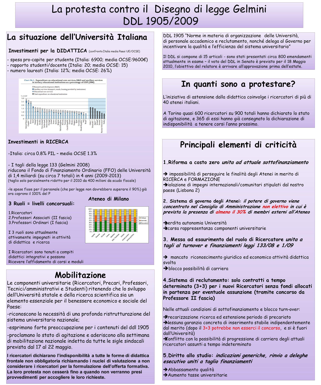 La protesta contro il Disegno di legge Gelmini DDL 1905/2009 La protesta contro il Disegno di legge Gelmini DDL 1905/2009 La situazione dellUniversità Italiana Investimenti per la DIDATTICA (confronto Italia media Paesi UE/OCSE) - spesa pro-capite per studente (Italia: 6900; media OCSE:9600) - rapporto studenti/docente (Italia: 20; media OCSE: 15) - numero laureati (Italia: 12%; media OCSE: 26%) La situazione dellUniversità Italiana Investimenti per la DIDATTICA (confronto Italia media Paesi UE/OCSE) - spesa pro-capite per studente (Italia: 6900; media OCSE:9600) - rapporto studenti/docente (Italia: 20; media OCSE: 15) - numero laureati (Italia: 12%; media OCSE: 26%) Investimenti in RICERCA -Italia: circa 0.8% PIL – media OCSE 1.3% - I tagli della legge 133 (Gelmini 2008) riducono il Fondo di Finanziamento Ordinario (FFO) delle Università di 1,4 miliardi (su circa 7 totali) in 4 anni (2009-2013) (taglio solo parzialmente ridotto per il 2010 da 400 milioni da scudo fiscale) -le spese fisse per il personale (che per legge non dovrebbero superare il 90%) già ora coprono il 100% del F Ateneo di Milano DDL 1905 Norme in materia di organizzazione delle Università, di personale accademico e reclutamento, nonché delega al Governo per incentivare la qualità e lefficienza del sistema universitario Il DDL si compone di 15 articoli - sono stati presentati circa 800 emendamenti attualmente in esame – il voto del DDL in Senato è previsto per il 18 Maggio 2010, lobiettivo del relatore è arrivare allapprovazione prima dellestate.