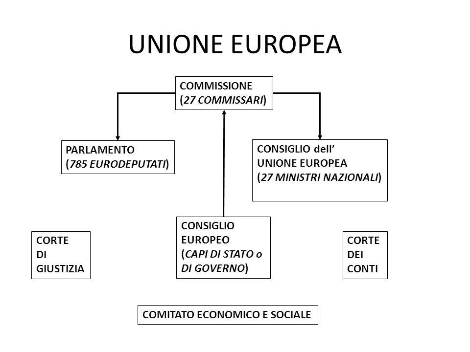 UNIONE EUROPEA PARLAMENTO (785 EURODEPUTATI) CONSIGLIO dell UNIONE EUROPEA (27 MINISTRI NAZIONALI) COMMISSIONE (27 COMMISSARI) CONSIGLIO EUROPEO (CAPI DI STATO o DI GOVERNO) CORTE DI GIUSTIZIA CORTE DEI CONTI COMITATO ECONOMICO E SOCIALE