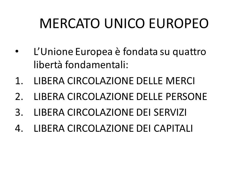 MERCATO UNICO EUROPEO LUnione Europea è fondata su quattro libertà fondamentali: 1.LIBERA CIRCOLAZIONE DELLE MERCI 2.LIBERA CIRCOLAZIONE DELLE PERSONE 3.LIBERA CIRCOLAZIONE DEI SERVIZI 4.LIBERA CIRCOLAZIONE DEI CAPITALI