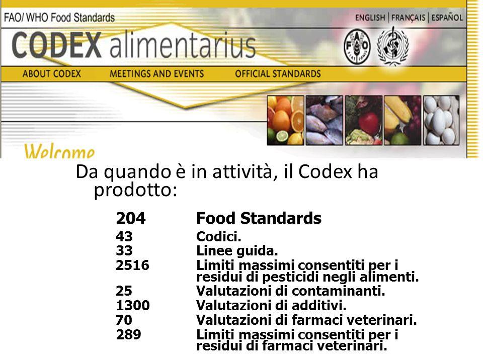Da quando è in attività, il Codex ha prodotto: 204Food Standards 43Codici.