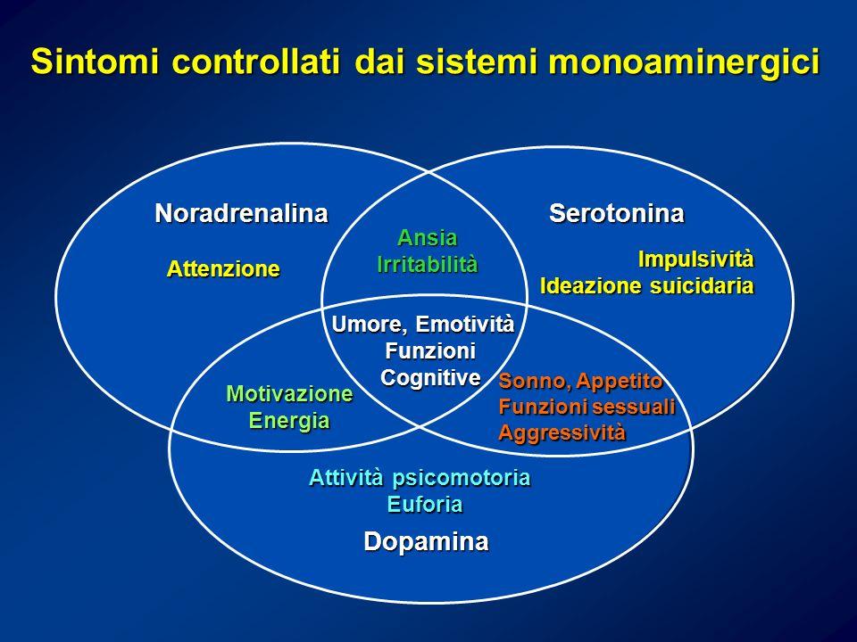 Sintomi controllati dai sistemi monoaminergici Ansia Irritabilità Attenzione Impulsività Ideazione suicidaria Umore, Emotività Funzioni Cognitive Cogn