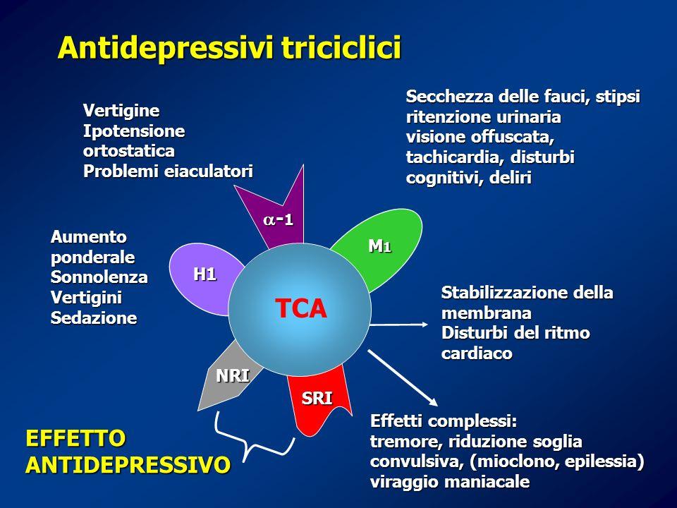 Antidepressivi triciclici Vertigine Ipotensione ortostatica Problemi eiaculatori Aumento ponderale SonnolenzaVertiginiSedazione Secchezza delle fauci,