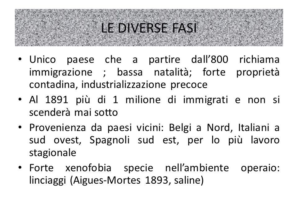 LE DIVERSE FASI Unico paese che a partire dall800 richiama immigrazione ; bassa natalità; forte proprietà contadina, industrializzazione precoce Al 18