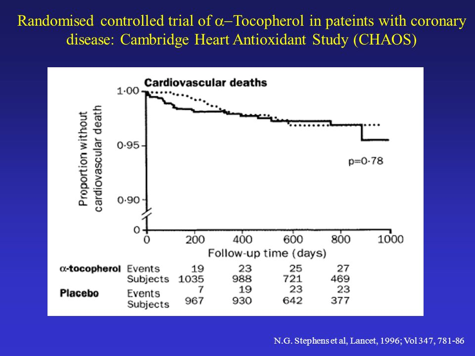 Randomised controlled trial of Tocopherol in pateints with coronary disease: Cambridge Heart Antioxidant Study (CHAOS) N.G. Stephens et al, Lancet, 19