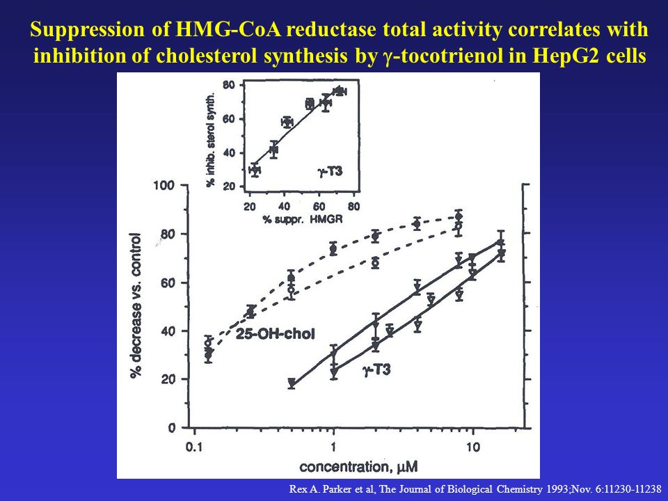 Rex A. Parker et al, The Journal of Biological Chemistry 1993;Nov. 6:11230-11238 Suppression of HMG-CoA reductase total activity correlates with inhib