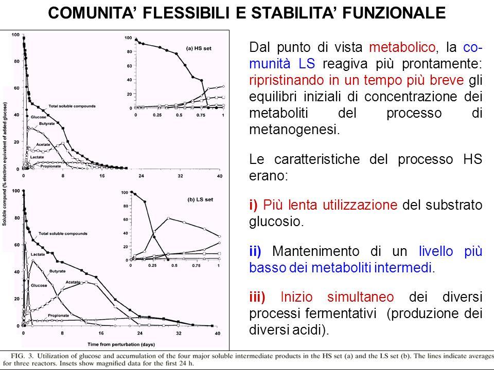 COMUNITA FLESSIBILI E STABILITA FUNZIONALE Dal punto di vista metabolico, la co- munità LS reagiva più prontamente: ripristinando in un tempo più brev