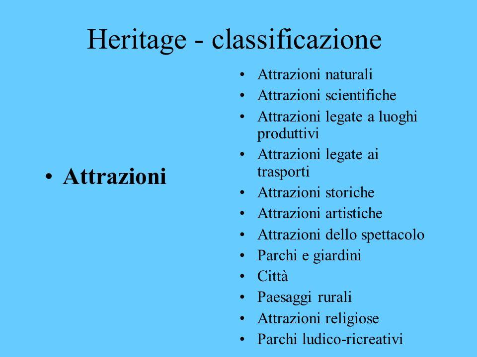 Heritage - classificazione Risorse Materiali (edifici, fiumi, aree naturali, paesaggi) Immateriali (tradizioni, stili di vita, feste, cerimonie, lingue, arte, cibi)