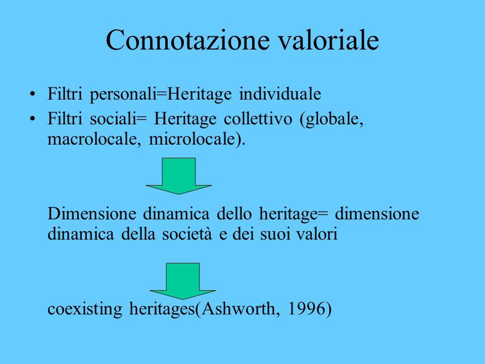 Sense of past La comunità si sente cosciente del proprio passato come esperienza collettiva (condivisione) è consapevole di esse parte di un tessuto culturale che la accomuna (relazione culturale) (Lowenthal-Binney)