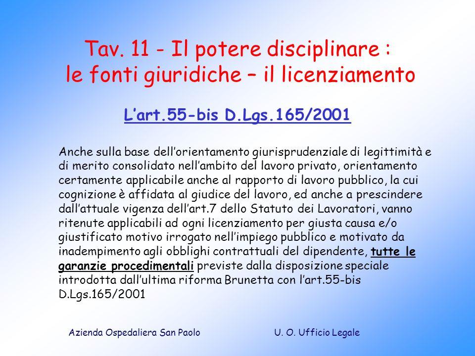 U. O. Ufficio LegaleAzienda Ospedaliera San Paolo Tav. 11 - Il potere disciplinare : le fonti giuridiche – il licenziamento Lart.55-bis D.Lgs.165/2001