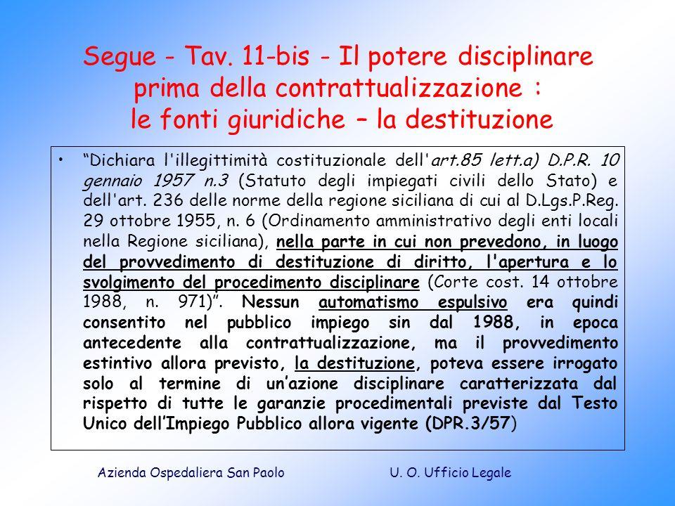 U. O. Ufficio LegaleAzienda Ospedaliera San Paolo Segue - Tav. 11-bis - Il potere disciplinare prima della contrattualizzazione : le fonti giuridiche