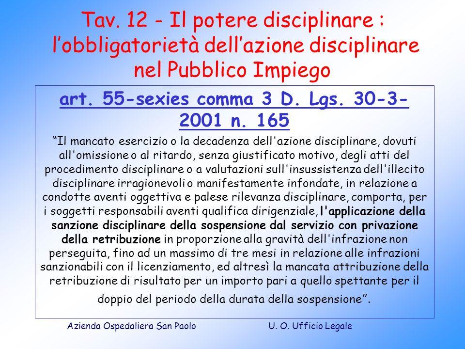 U. O. Ufficio LegaleAzienda Ospedaliera San Paolo Tav. 12 - Il potere disciplinare : lobbligatorietà dellazione disciplinare nel Pubblico Impiego art.