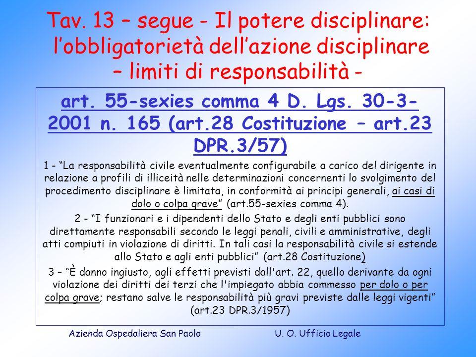 U. O. Ufficio LegaleAzienda Ospedaliera San Paolo Tav. 13 – segue - Il potere disciplinare: lobbligatorietà dellazione disciplinare – limiti di respon