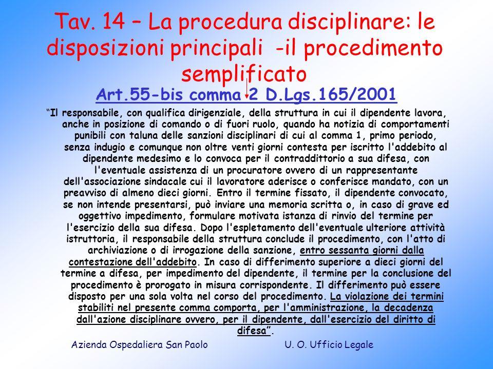 U. O. Ufficio LegaleAzienda Ospedaliera San Paolo Tav. 14 – La procedura disciplinare: le disposizioni principali -il procedimento semplificato Art.55