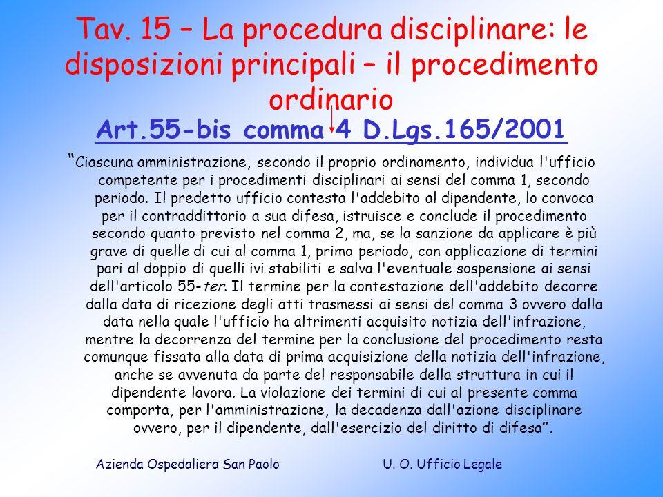 U. O. Ufficio LegaleAzienda Ospedaliera San Paolo Tav. 15 – La procedura disciplinare: le disposizioni principali – il procedimento ordinario Art.55-b