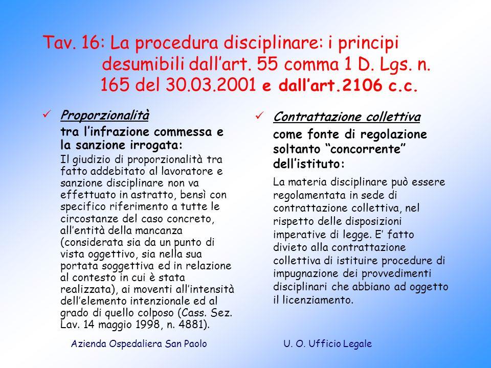 U. O. Ufficio LegaleAzienda Ospedaliera San Paolo Tav. 16: La procedura disciplinare: i principi desumibili dallart. 55 comma 1 D. Lgs. n. 165 del 30.