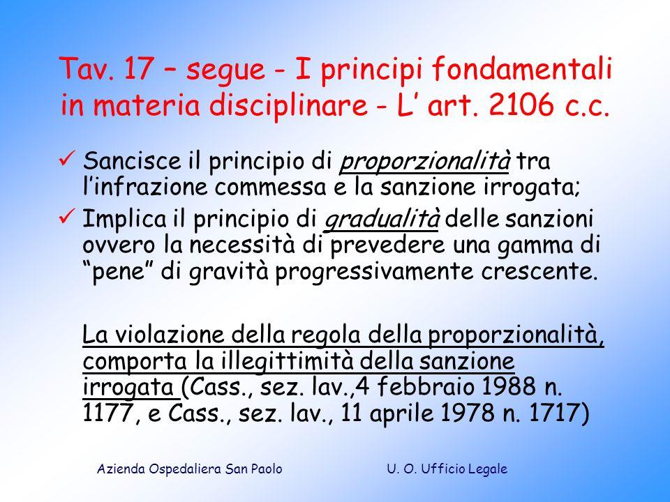 U. O. Ufficio LegaleAzienda Ospedaliera San Paolo Sancisce il principio di proporzionalità tra linfrazione commessa e la sanzione irrogata; Implica il