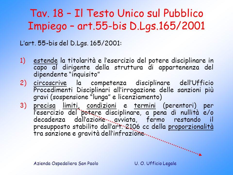 U. O. Ufficio LegaleAzienda Ospedaliera San Paolo Tav. 18 – Il Testo Unico sul Pubblico Impiego – art.55-bis D.Lgs.165/2001 Lart. 55-bis del D.Lgs. 16