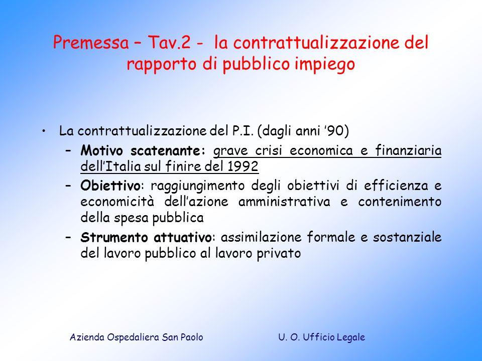 U. O. Ufficio LegaleAzienda Ospedaliera San Paolo Premessa – Tav.2 - la contrattualizzazione del rapporto di pubblico impiego La contrattualizzazione