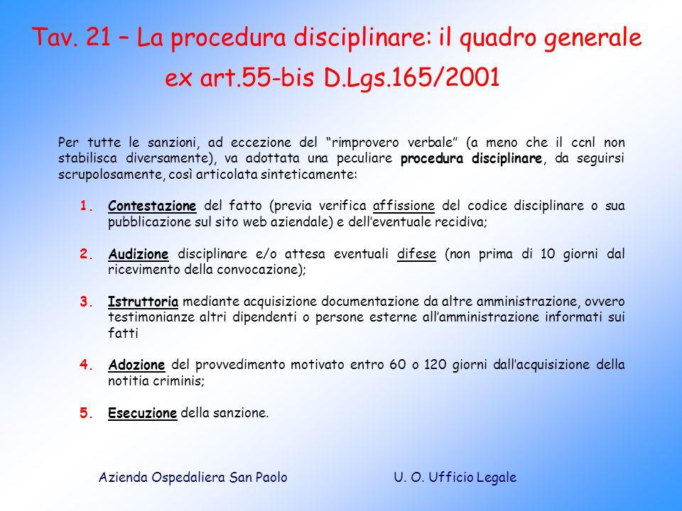 U. O. Ufficio LegaleAzienda Ospedaliera San Paolo Per tutte le sanzioni, ad eccezione del rimprovero verbale (a meno che il ccnl non stabilisca divers