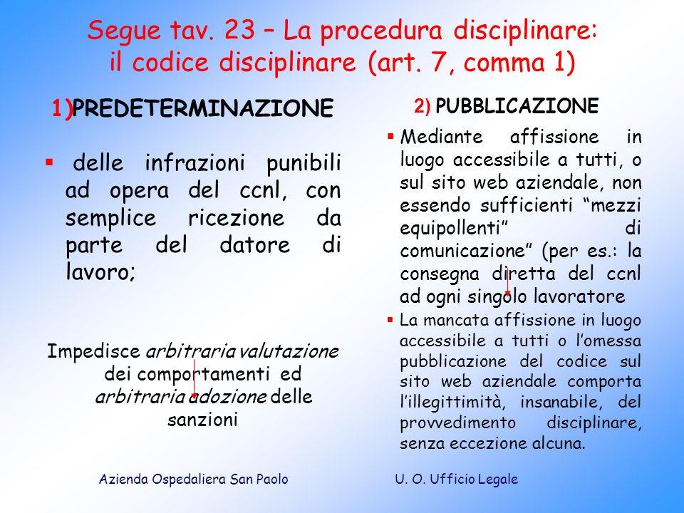 U. O. Ufficio LegaleAzienda Ospedaliera San Paolo Segue tav. 23 – La procedura disciplinare: il codice disciplinare (art. 7, comma 1) 1)PREDETERMINAZI