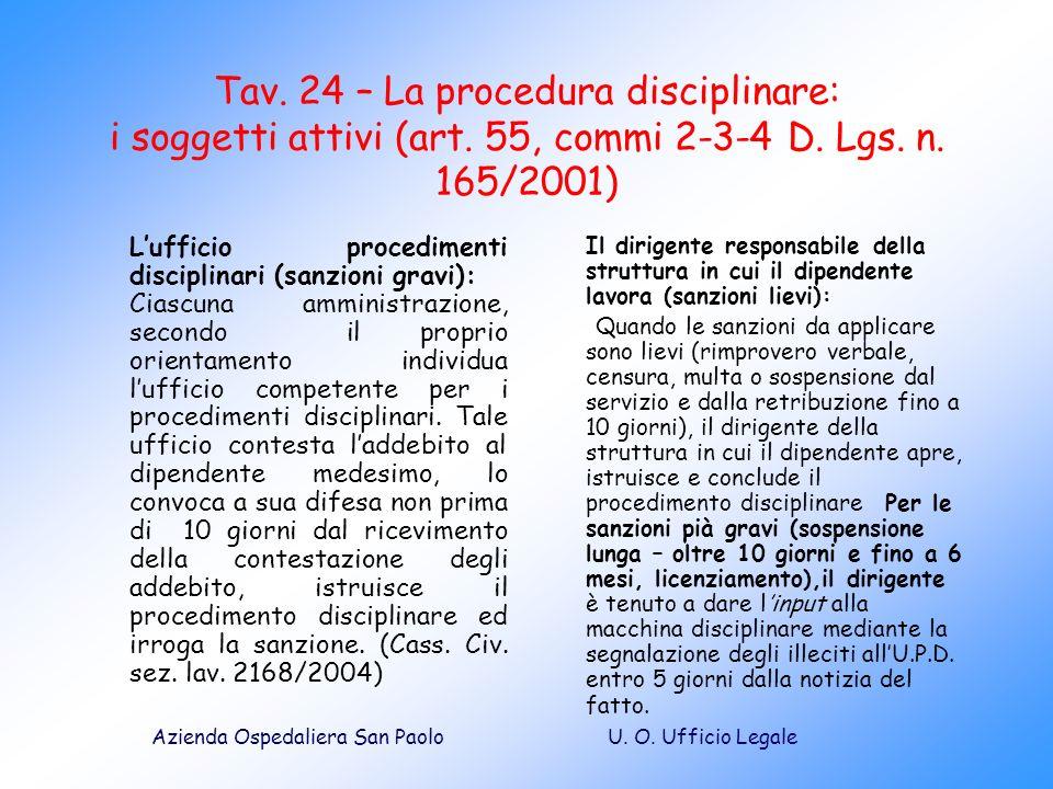 U. O. Ufficio LegaleAzienda Ospedaliera San Paolo Tav. 24 – La procedura disciplinare: i soggetti attivi (art. 55, commi 2-3-4 D. Lgs. n. 165/2001) Lu