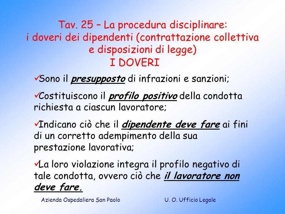 U. O. Ufficio LegaleAzienda Ospedaliera San Paolo Tav. 25 – La procedura disciplinare: i doveri dei dipendenti (contrattazione collettiva e disposizio