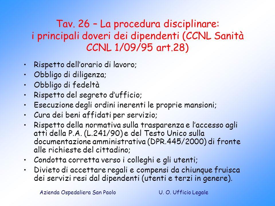 U. O. Ufficio LegaleAzienda Ospedaliera San Paolo Tav. 26 – La procedura disciplinare: i principali doveri dei dipendenti (CCNL Sanità CCNL 1/09/95 ar