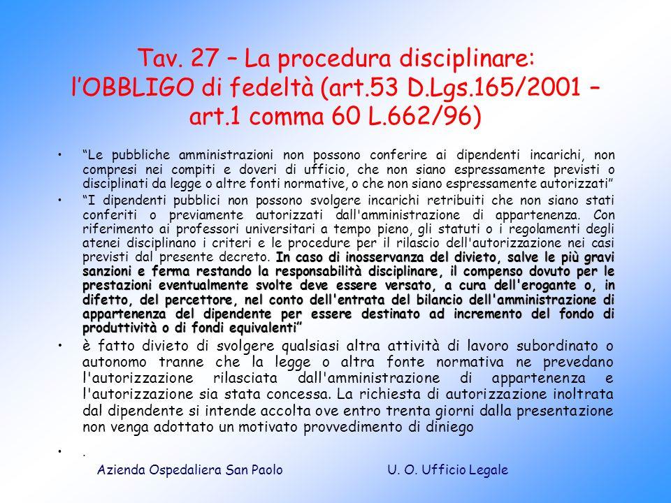 U. O. Ufficio LegaleAzienda Ospedaliera San Paolo Tav. 27 – La procedura disciplinare: lOBBLIGO di fedeltà (art.53 D.Lgs.165/2001 – art.1 comma 60 L.6