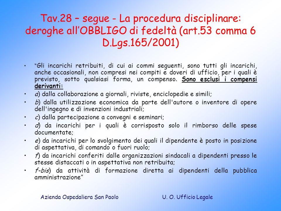 U. O. Ufficio LegaleAzienda Ospedaliera San Paolo Tav.28 – segue - La procedura disciplinare: deroghe allOBBLIGO di fedeltà (art.53 comma 6 D.Lgs.165/