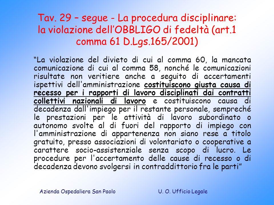 U. O. Ufficio LegaleAzienda Ospedaliera San Paolo Tav. 29 – segue - La procedura disciplinare: la violazione dellOBBLIGO di fedeltà (art.1 comma 61 D.