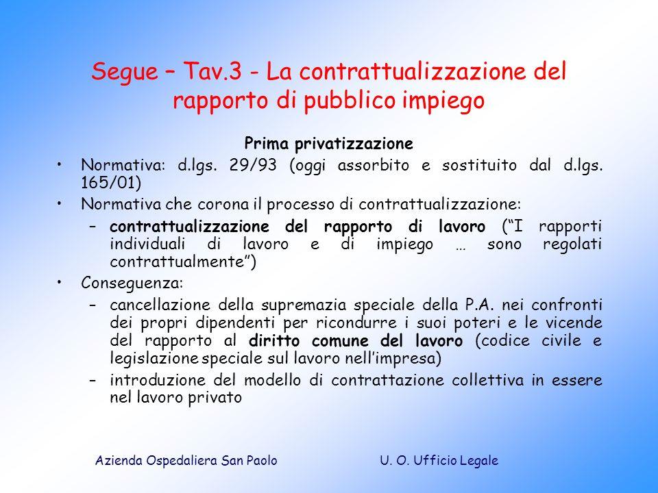 U. O. Ufficio LegaleAzienda Ospedaliera San Paolo Segue – Tav.3 - La contrattualizzazione del rapporto di pubblico impiego Prima privatizzazione Norma