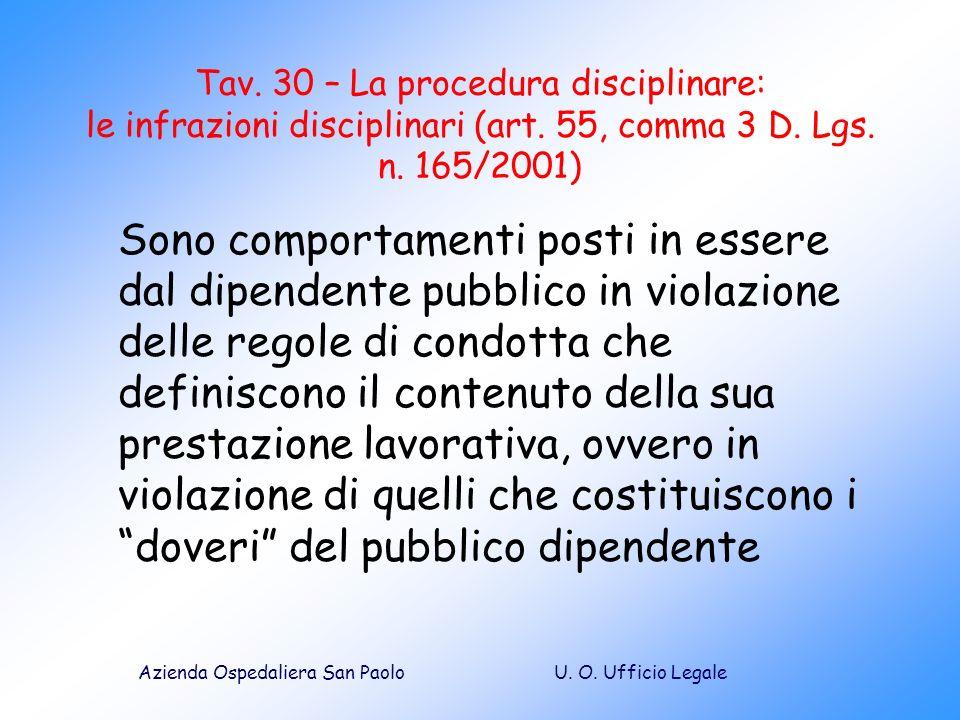 U. O. Ufficio LegaleAzienda Ospedaliera San Paolo Tav. 30 – La procedura disciplinare: le infrazioni disciplinari (art. 55, comma 3 D. Lgs. n. 165/200