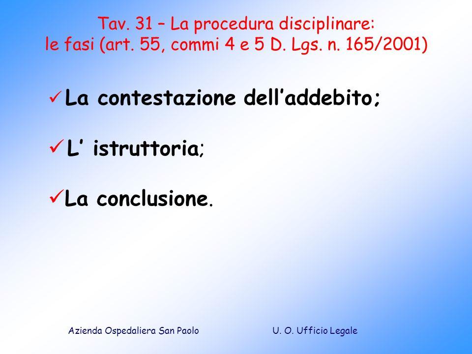 U. O. Ufficio LegaleAzienda Ospedaliera San Paolo Tav. 31 – La procedura disciplinare: le fasi (art. 55, commi 4 e 5 D. Lgs. n. 165/2001) La contestaz