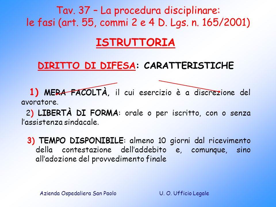U. O. Ufficio LegaleAzienda Ospedaliera San Paolo Tav. 37 – La procedura disciplinare: le fasi (art. 55, commi 2 e 4 D. Lgs. n. 165/2001) ISTRUTTORIA