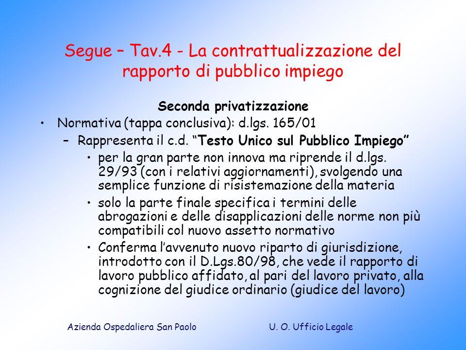 U. O. Ufficio LegaleAzienda Ospedaliera San Paolo Segue – Tav.4 - La contrattualizzazione del rapporto di pubblico impiego Seconda privatizzazione Nor
