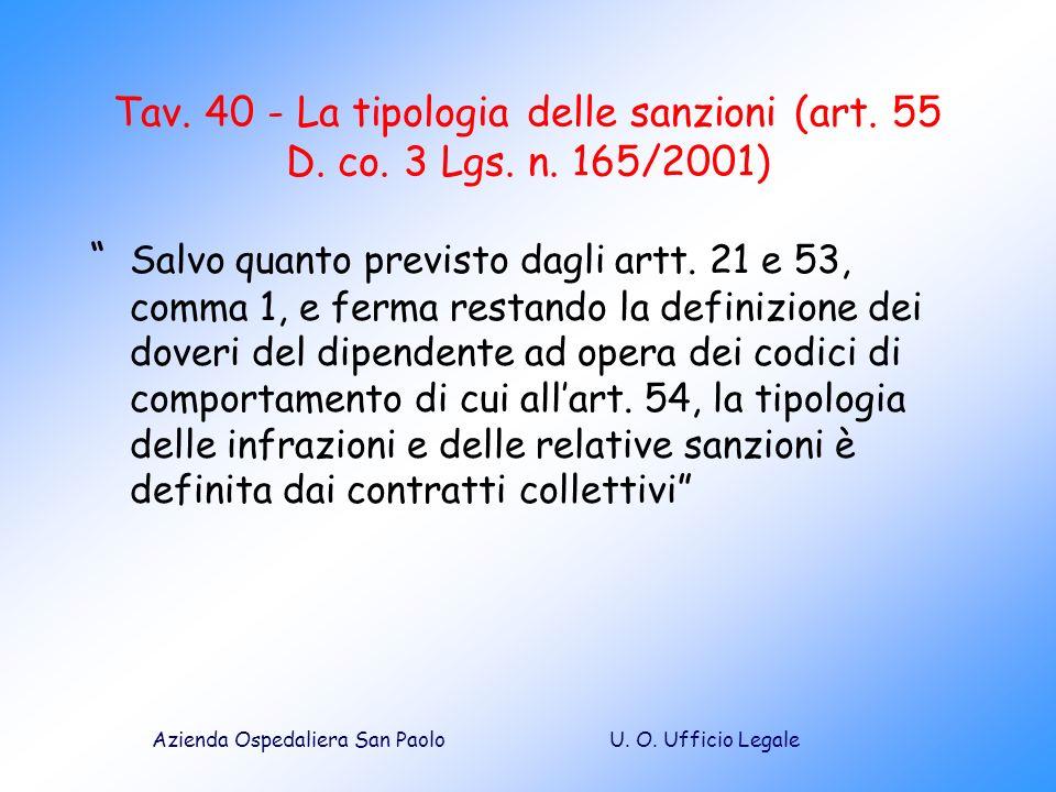 U. O. Ufficio LegaleAzienda Ospedaliera San Paolo Tav. 40 - La tipologia delle sanzioni (art. 55 D. co. 3 Lgs. n. 165/2001) Salvo quanto previsto dagl