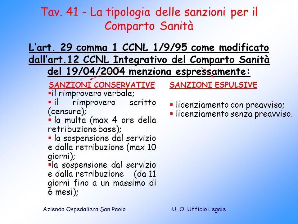 U. O. Ufficio LegaleAzienda Ospedaliera San Paolo Tav. 41 - La tipologia delle sanzioni per il Comparto Sanità Lart. 29 comma 1 CCNL 1/9/95 come modif