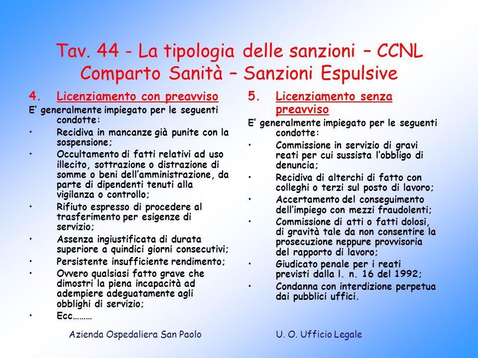 U. O. Ufficio LegaleAzienda Ospedaliera San Paolo Tav. 44 - La tipologia delle sanzioni – CCNL Comparto Sanità – Sanzioni Espulsive 4.Licenziamento co