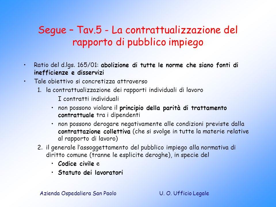 U. O. Ufficio LegaleAzienda Ospedaliera San Paolo Segue – Tav.5 - La contrattualizzazione del rapporto di pubblico impiego Ratio del d.lgs. 165/01: ab