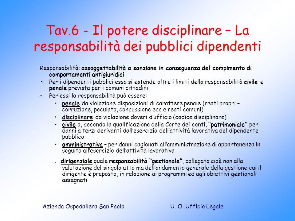 U. O. Ufficio LegaleAzienda Ospedaliera San Paolo Tav.6 - Il potere disciplinare – La responsabilità dei pubblici dipendenti Responsabilità: assoggett