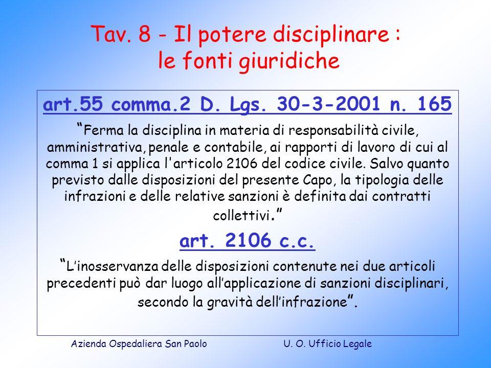 U. O. Ufficio LegaleAzienda Ospedaliera San Paolo Tav. 8 - Il potere disciplinare : le fonti giuridiche art.55 comma.2 D. Lgs. 30-3-2001 n. 165 Ferma