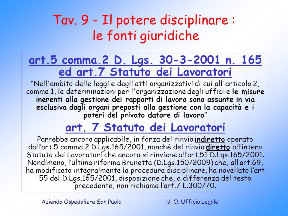 U. O. Ufficio LegaleAzienda Ospedaliera San Paolo Tav. 9 - Il potere disciplinare : le fonti giuridiche art.5 comma.2 D. Lgs. 30-3-2001 n. 165 ed art.